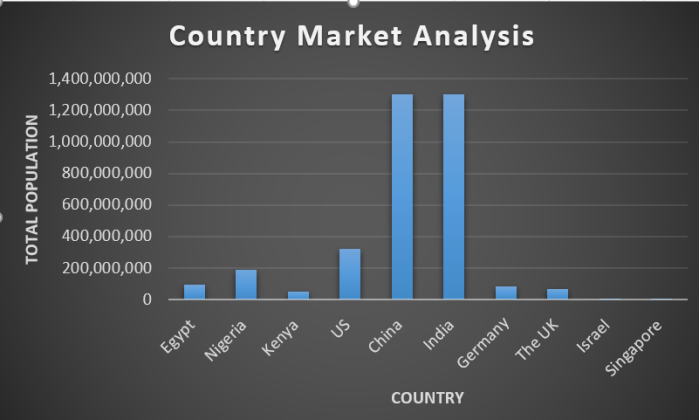 Graph Country