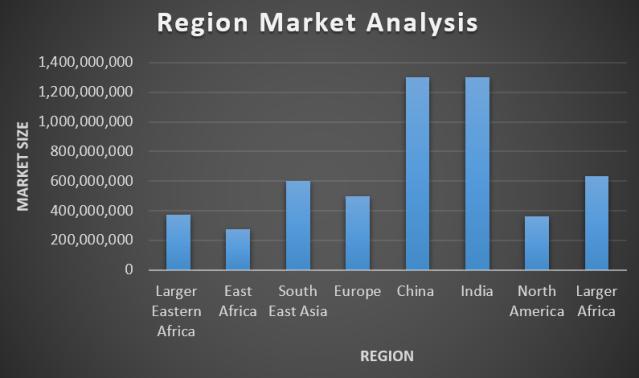 Graph Region